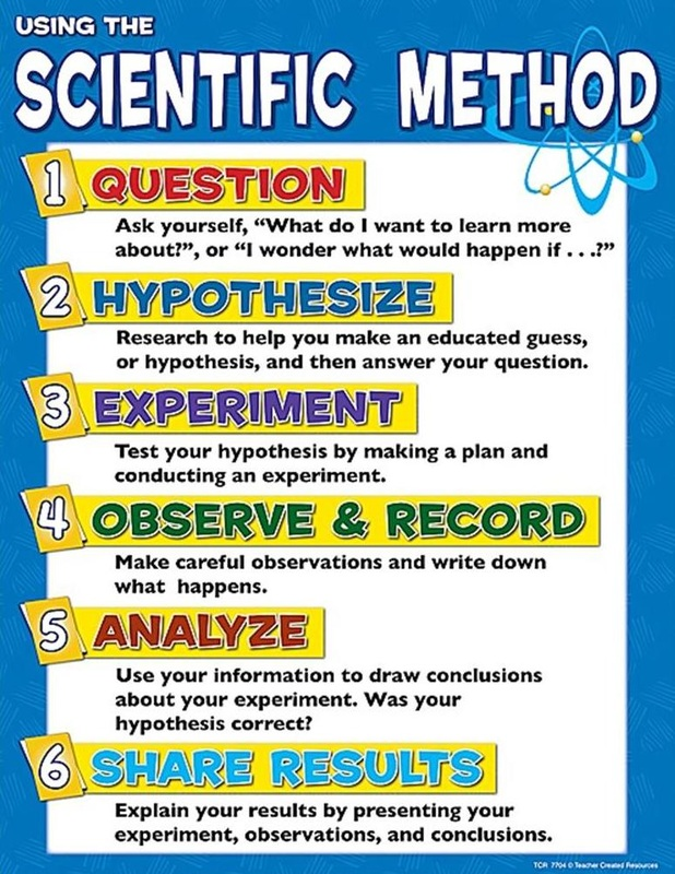 scientific method step